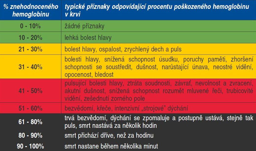 Příznaky otravy oxidem uhelnatým